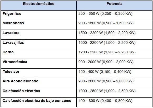 consumos-electrodomesticos